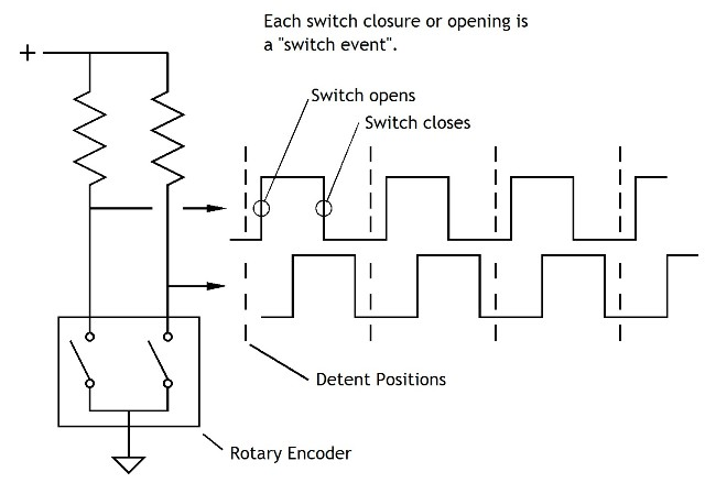 Rotary encoder waveforms